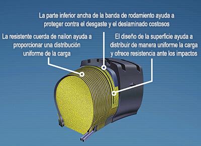 Acercamiento de la tecnología Goodyear Permafoam